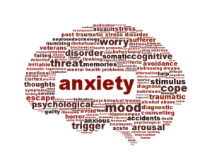anxiety symptoms in teens